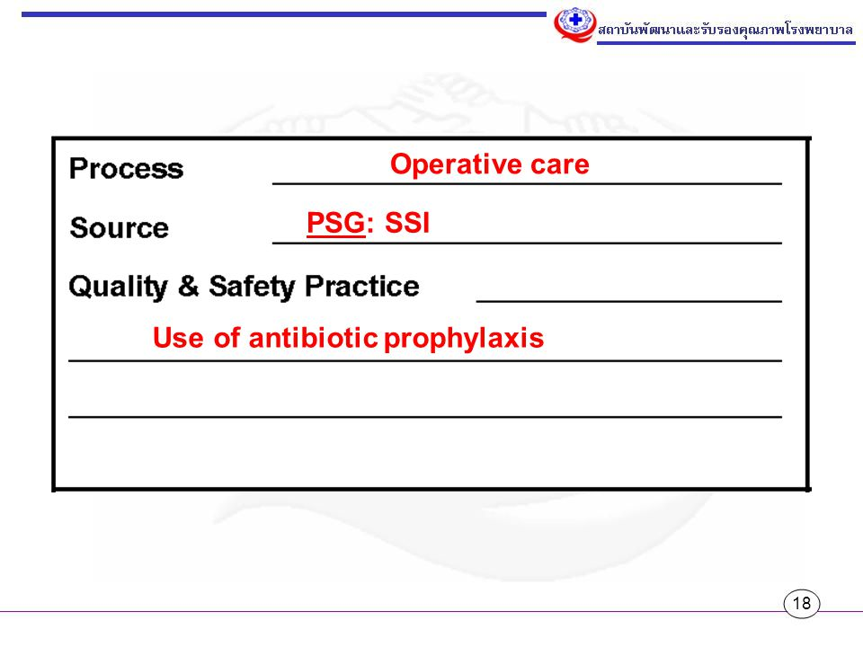 Operative care PSG: SSI Use of antibiotic prophylaxis