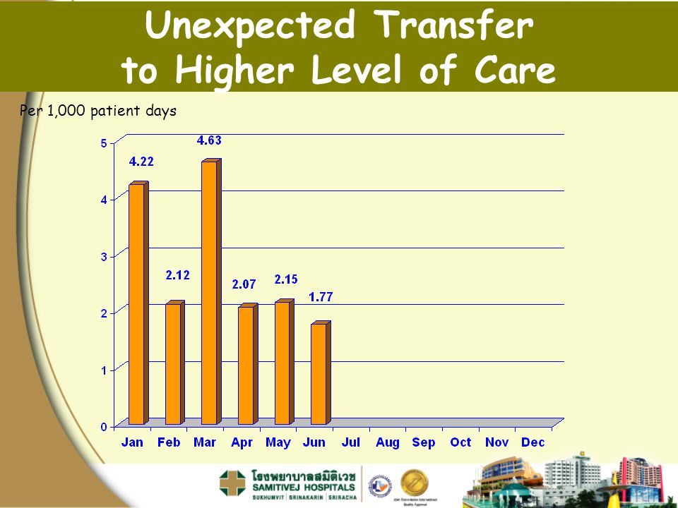 Unexpected Transfer to Higher Level of Care