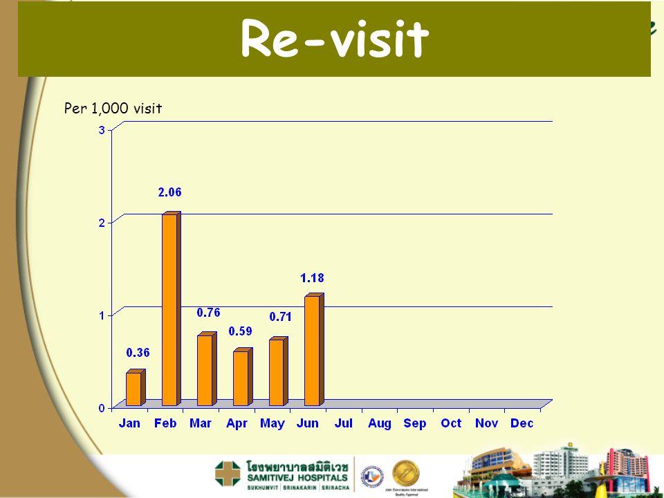 Re-visit Per 1,000 visit Pt. Readmit / จำนวน Pt. Admit