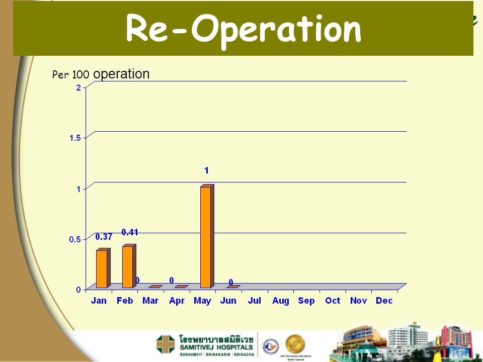 Re-Operation Per 100 operation Pt. Readmit / จำนวน Pt. Admit