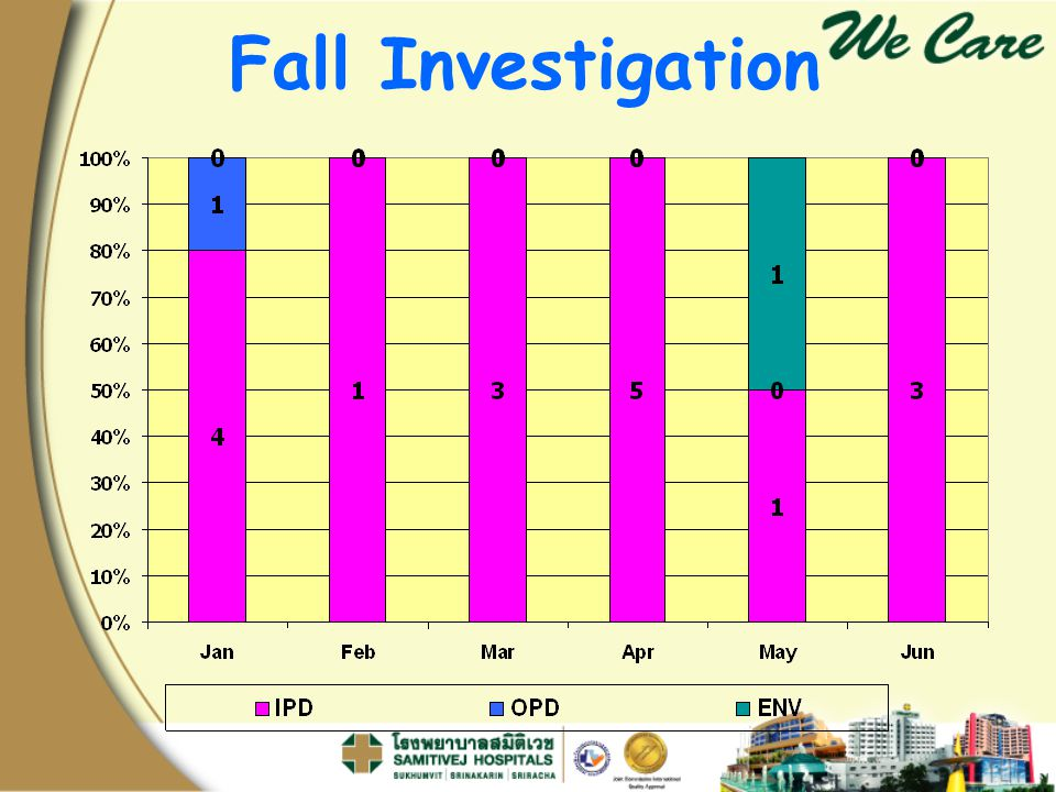 Fall Investigation