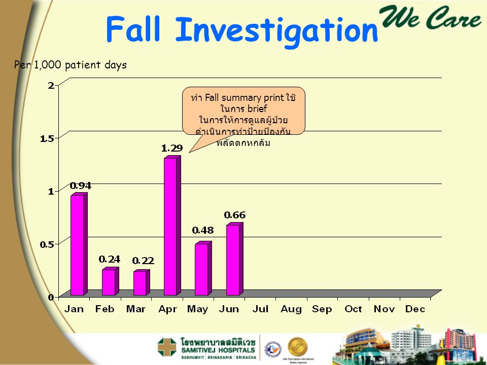 Fall Investigation Per 1,000 patient days