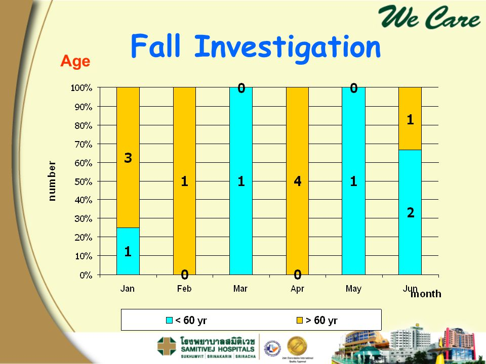Fall Investigation Age อีก 1 case ของ 5B ไม่มีรายละเอียด
