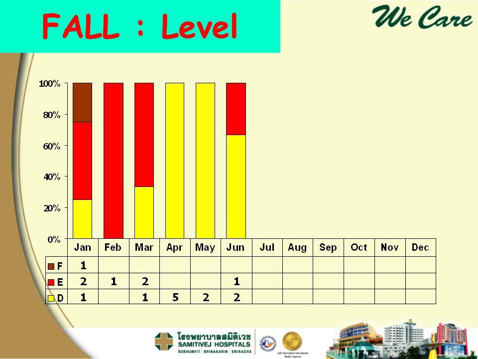 FALL : Level