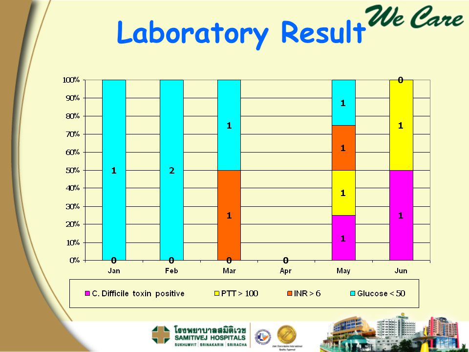 Laboratory Result