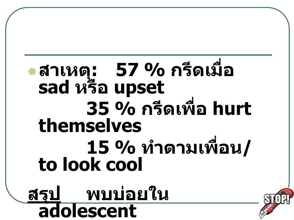 สาเหตุ: 57 % กรีดเมื่อ sad หรือ upset