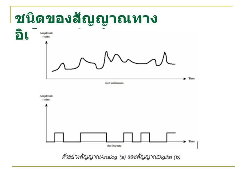 ชนิดของสัญญาณทางอิเล็กทรอนิกส์