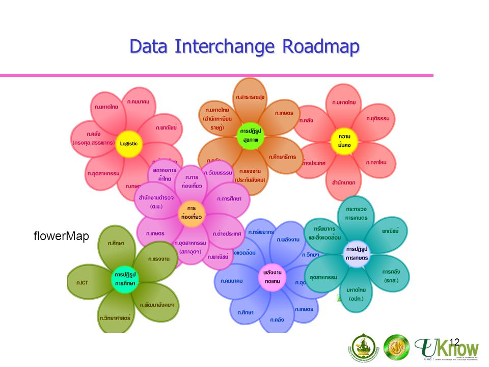Data Interchange Roadmap