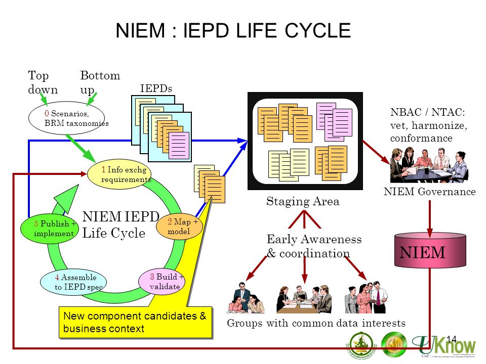 NIEM : IEPD LIFE CYCLE NIEM NIEM IEPD Life Cycle Top down Bottom up