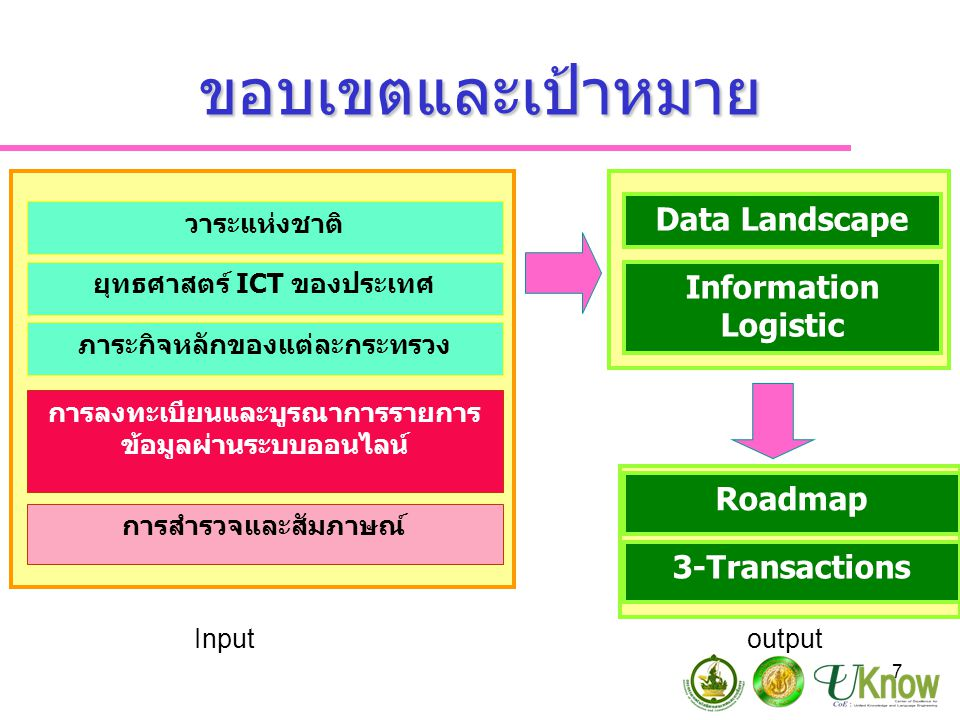 ขอบเขตและเป้าหมาย Data Landscape Information Logistic Roadmap