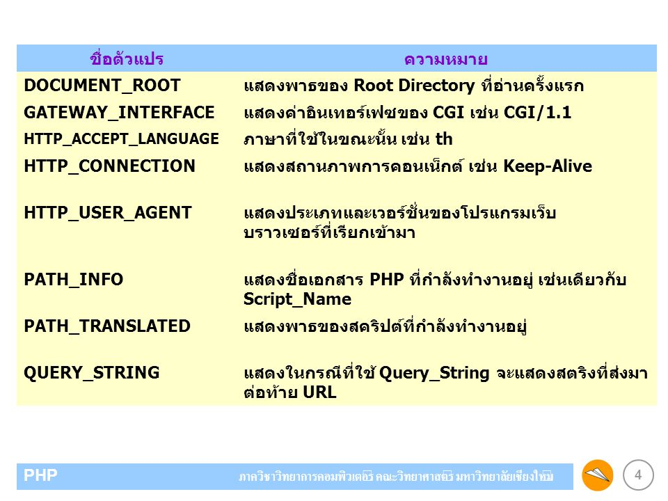 แสดงพาธของ Root Directory ที่อ่านครั้งแรก GATEWAY_INTERFACE