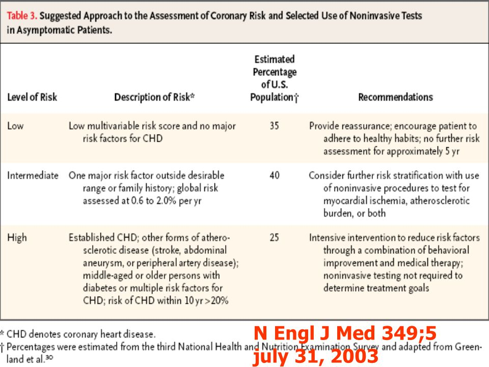 N Engl J Med 349;5 july 31, 2003
