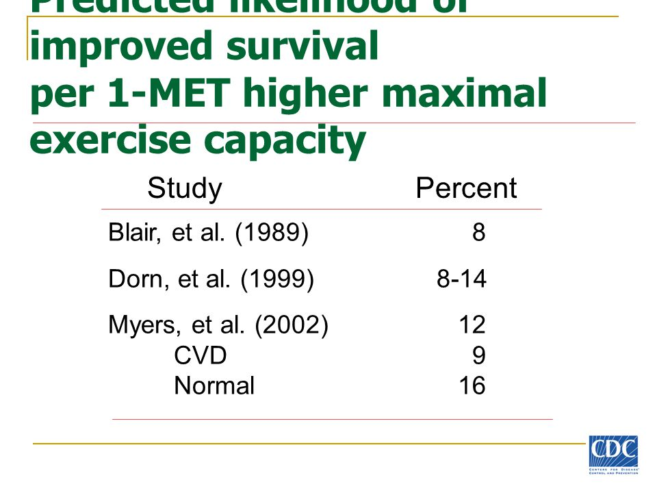 Predicted likelihood of improved survival