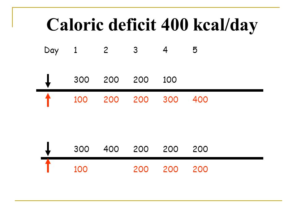 Caloric deficit 400 kcal/day
