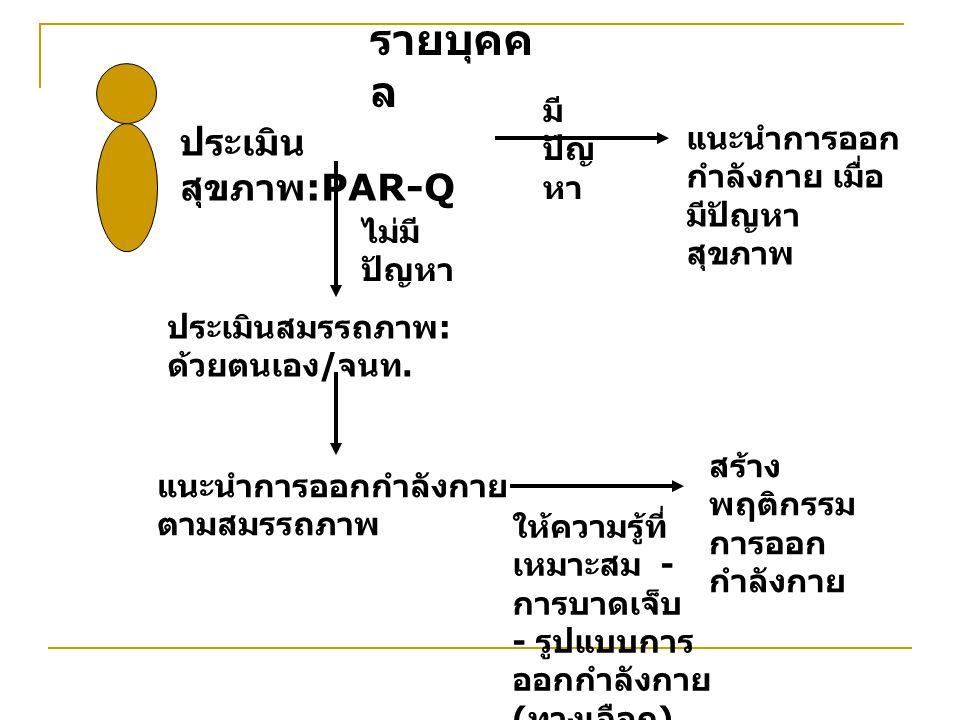 รายบุคคล ประเมินสุขภาพ:PAR-Q มีปัญหา