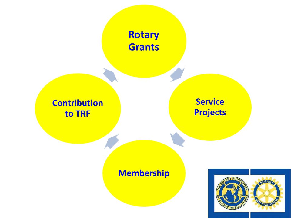 Rotary Grants Service Projects Membership Contribution to TRF