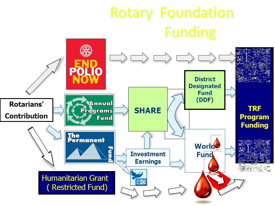 Rotary Foundation Funding