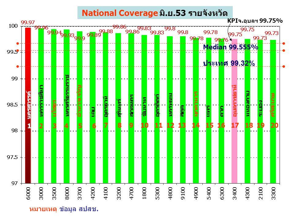 National Coverage มิ.ย.53 รายจังหวัด