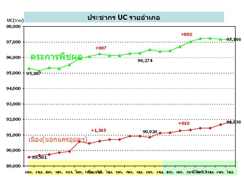 ตระการพืชผล ประชากร UC รายอำเภอ เมือง(นอกนครอุยลฯ) UC(ราย) ปีงบ 52