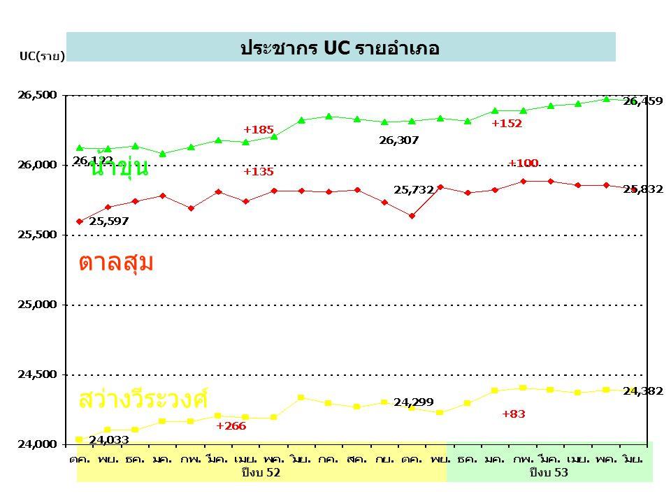 น้ำขุ่น ตาลสุม สว่างวีระวงศ์ ประชากร UC รายอำเภอ UC(ราย) ปีงบ 52
