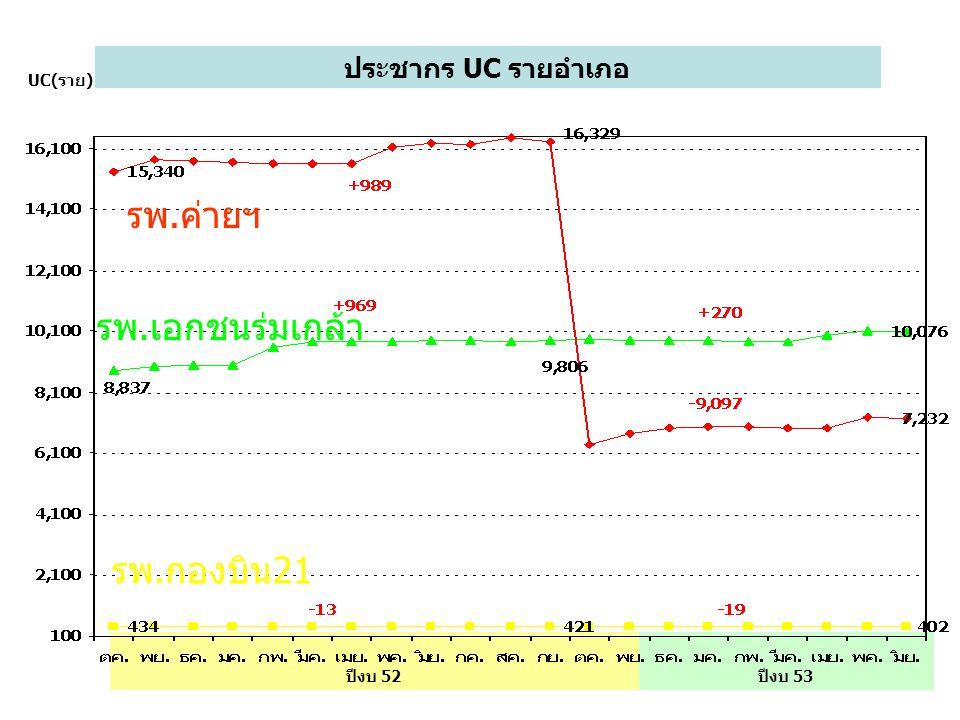 รพ.ค่ายฯ รพ.เอกชนร่มเกล้า รพ.กองบิน21 ประชากร UC รายอำเภอ UC(ราย)
