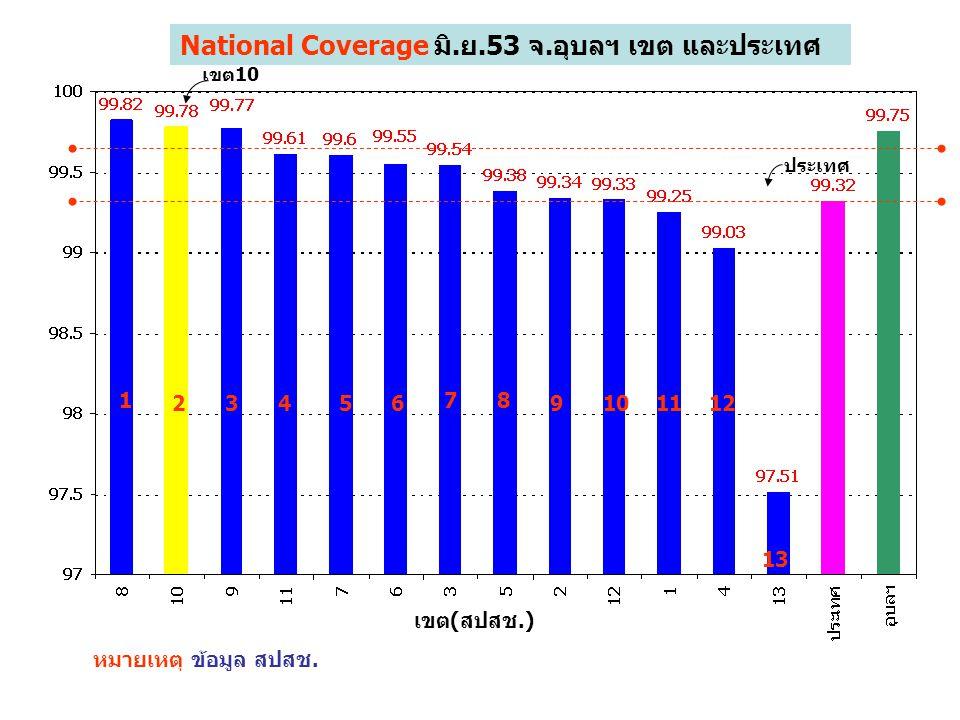 National Coverage มิ.ย.53 จ.อุบลฯ เขต และประเทศ