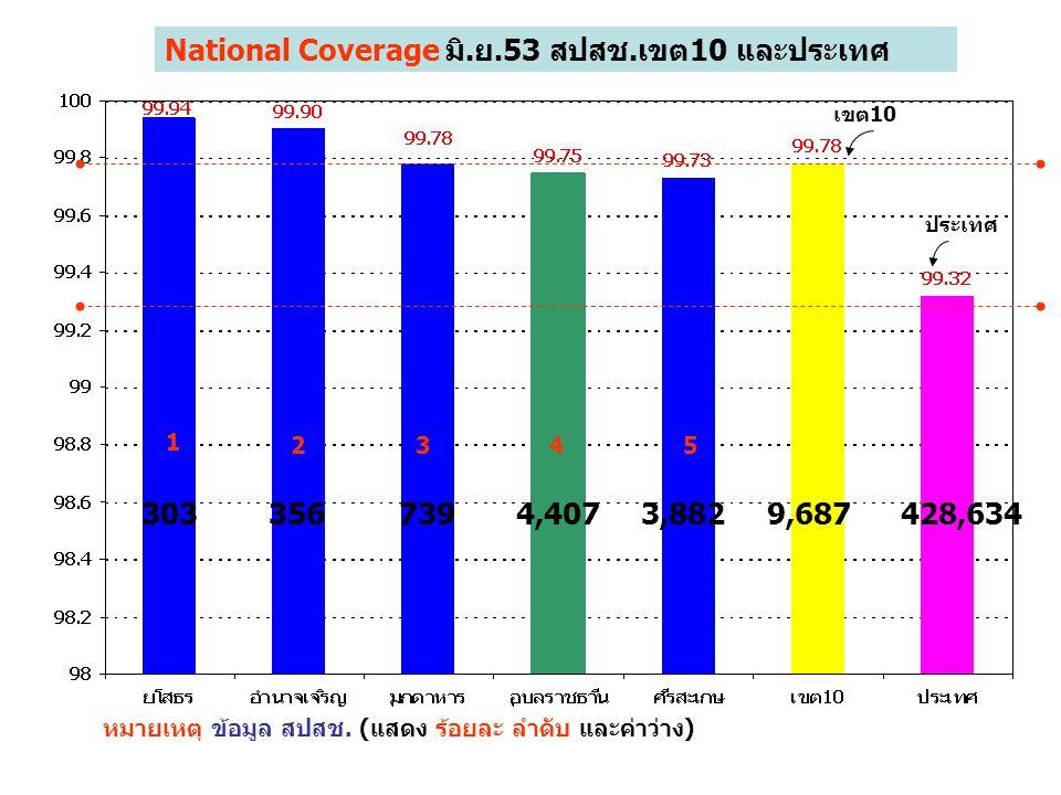 National Coverage มิ.ย.53 สปสช.เขต10 และประเทศ