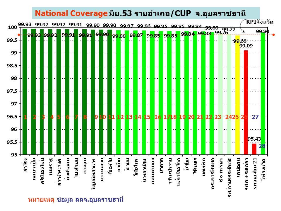 National Coverage มิย.53 รายอำเภอ/CUP จ.อุบลราชธานี