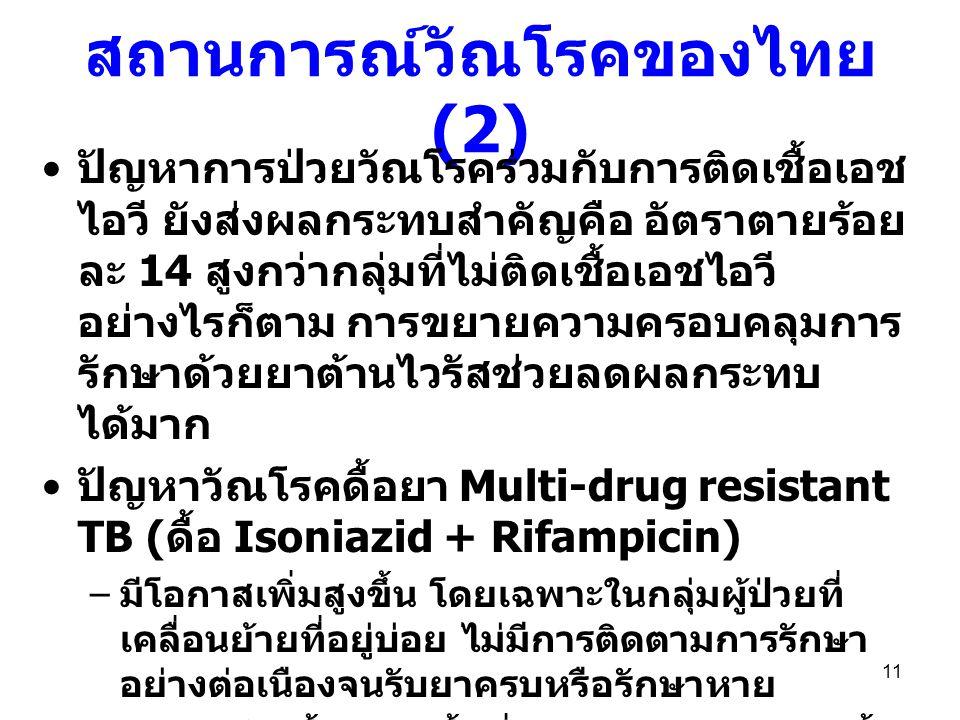 สถานการณ์วัณโรคของไทย(2)