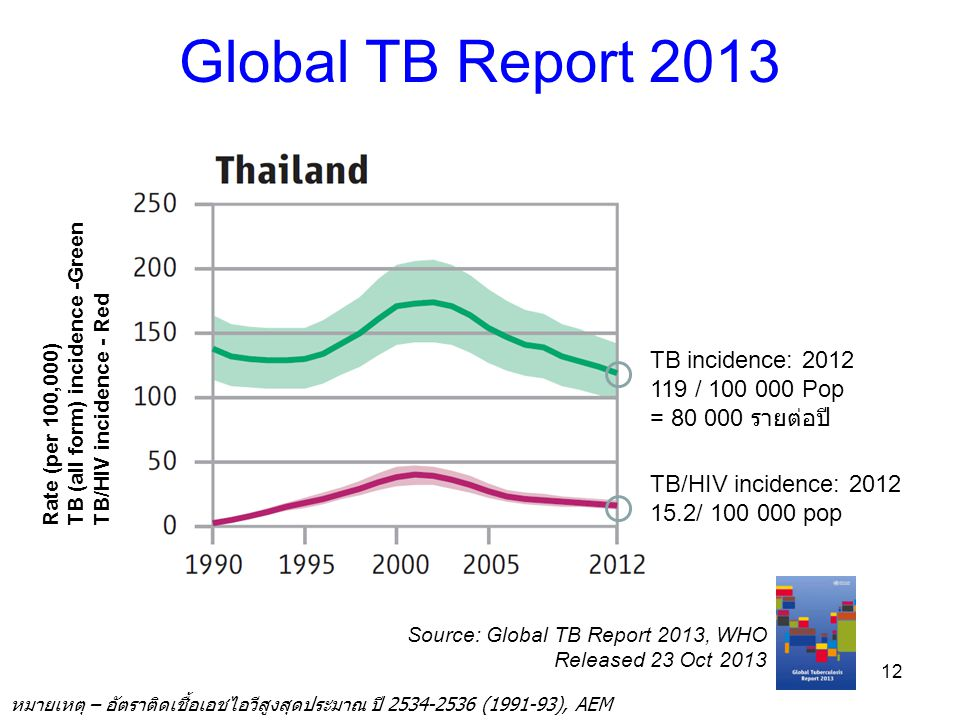 Global TB Report 2013 TB incidence: 2012 119 / 100 000 Pop
