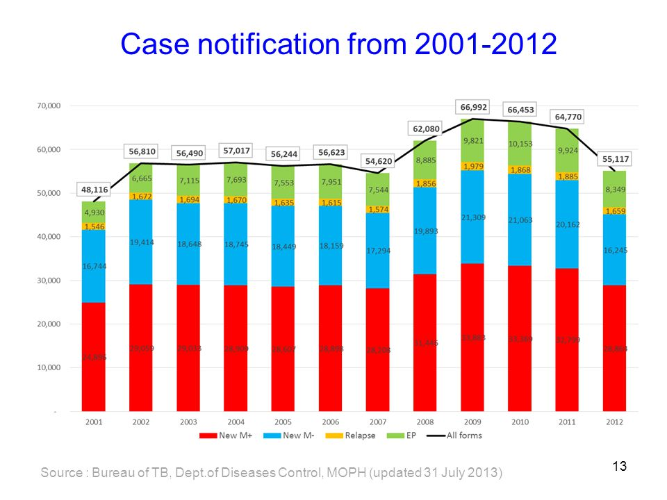 Case notification from 2001-2012