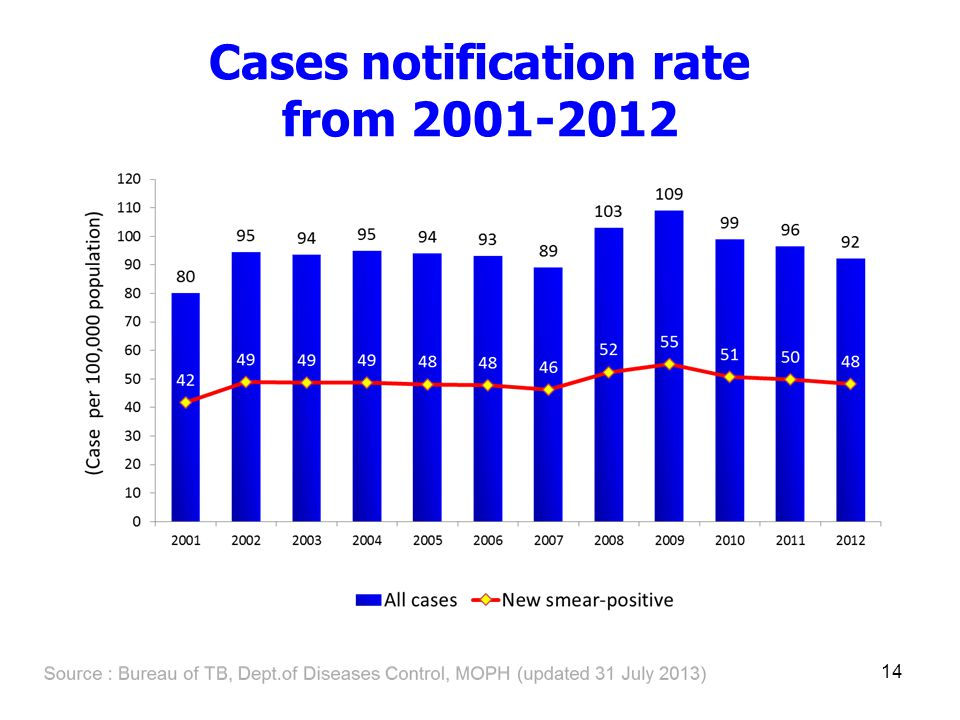 Cases notification rate from 2001-2012