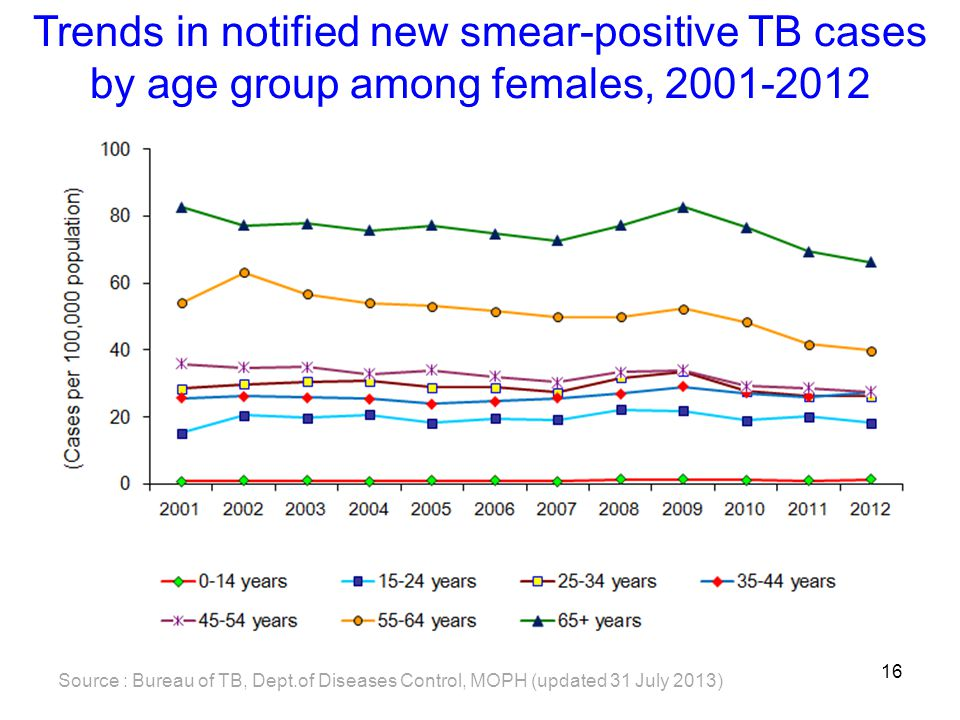 Trends in notified new smear-positive TB cases by age group among females, 2001-2012