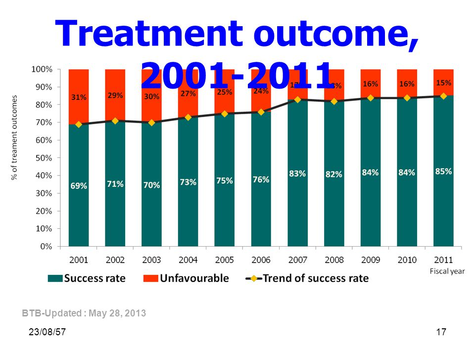 Treatment outcome, 2001-2011 BTB-Updated : May 28, 2013 05/04/60