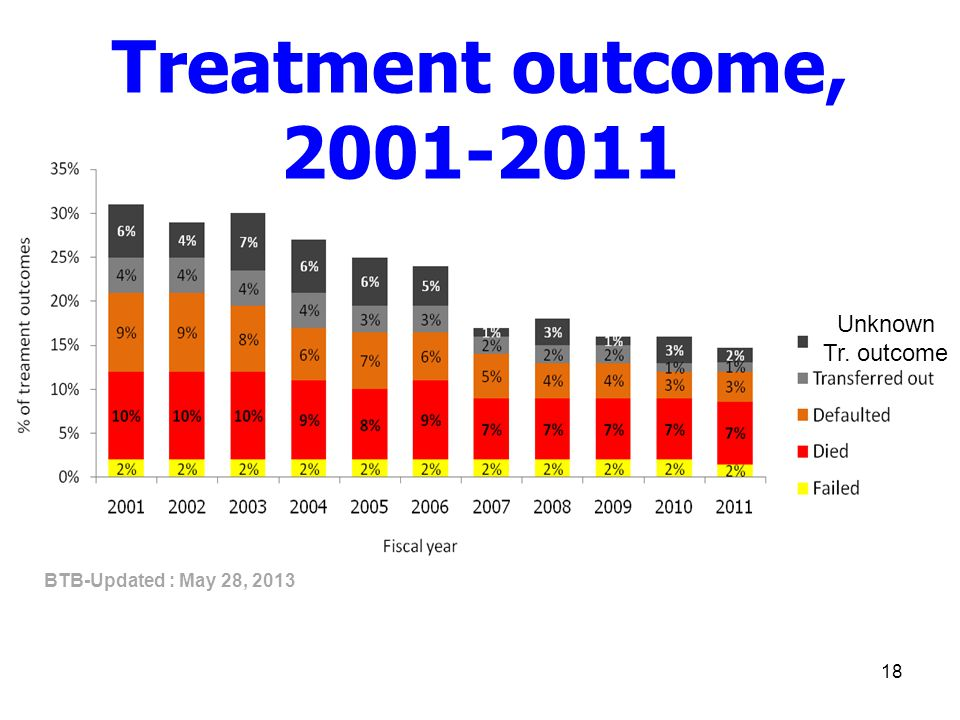 Treatment outcome, 2001-2011 Unknown Tr. outcome