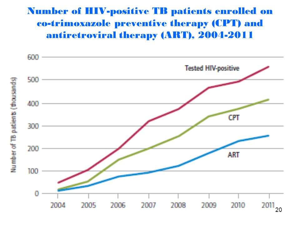 Number of HIV-positive TB patients enrolled on co-trimoxazole preventive therapy (CPT) and antiretroviral therapy (ART), 2004-2011