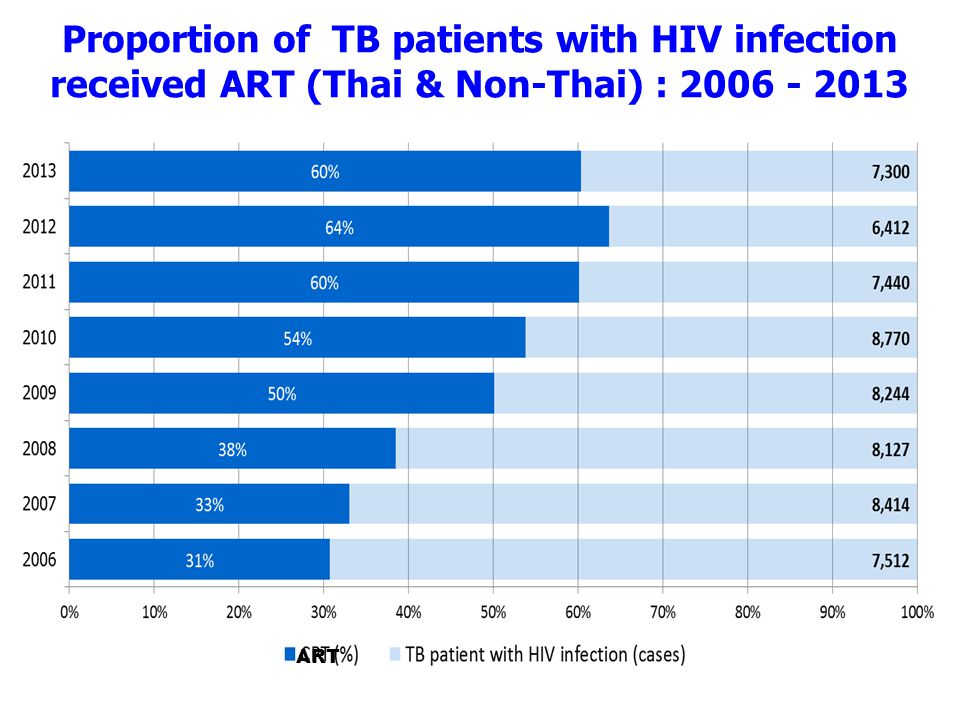 Proportion of TB patients with HIV infection received ART (Thai & Non-Thai) : 2006 - 2013