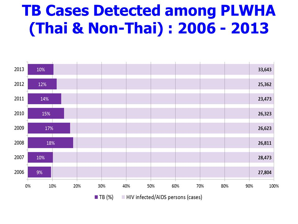 TB Cases Detected among PLWHA (Thai & Non-Thai) : 2006 - 2013
