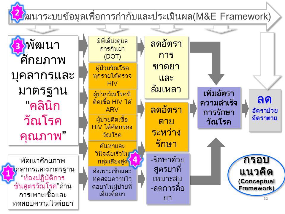 (Conceptual Framework)