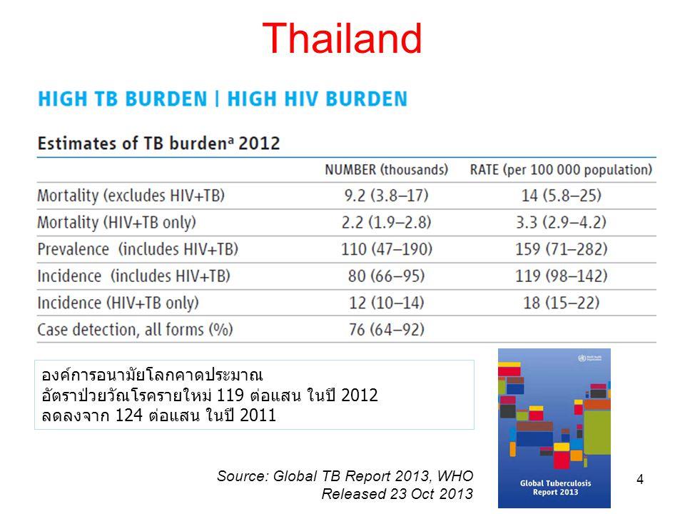 Thailand องค์การอนามัยโลกคาดประมาณ