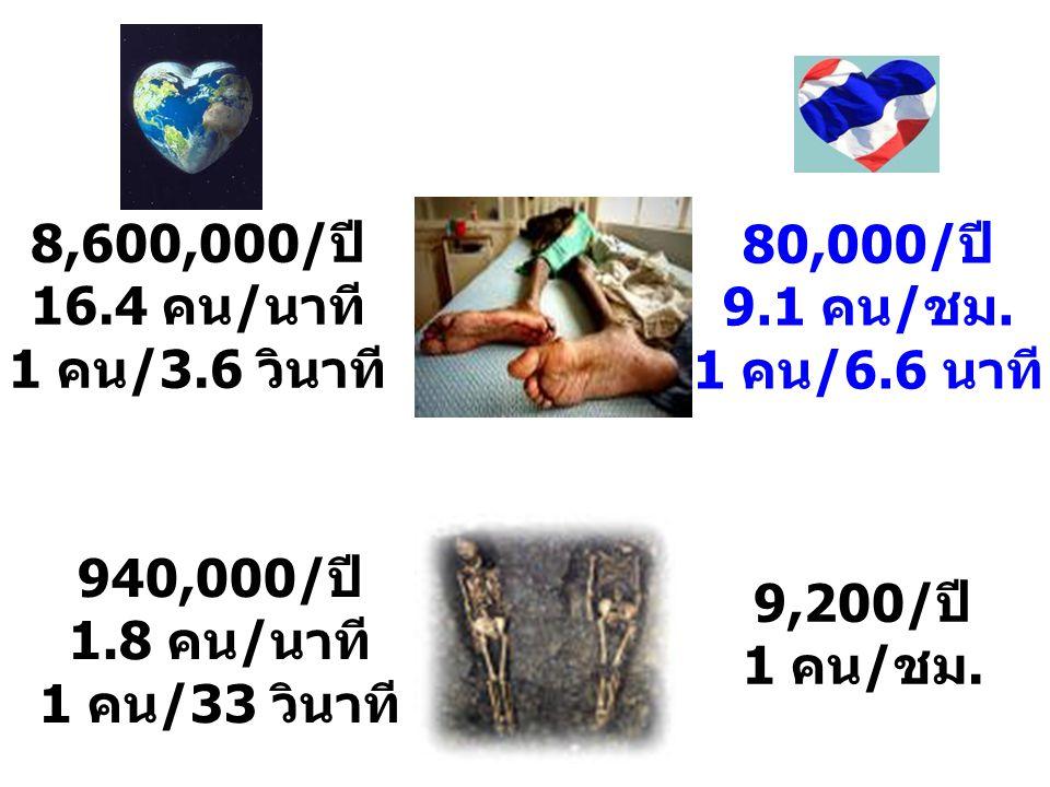 8,600,000/ปี 16.4 คน/นาที 1 คน/3.6 วินาที 80,000/ปี 9.1 คน/ชม. 1 คน/6.6 นาที 940,000/ปี 1.8 คน/นาที