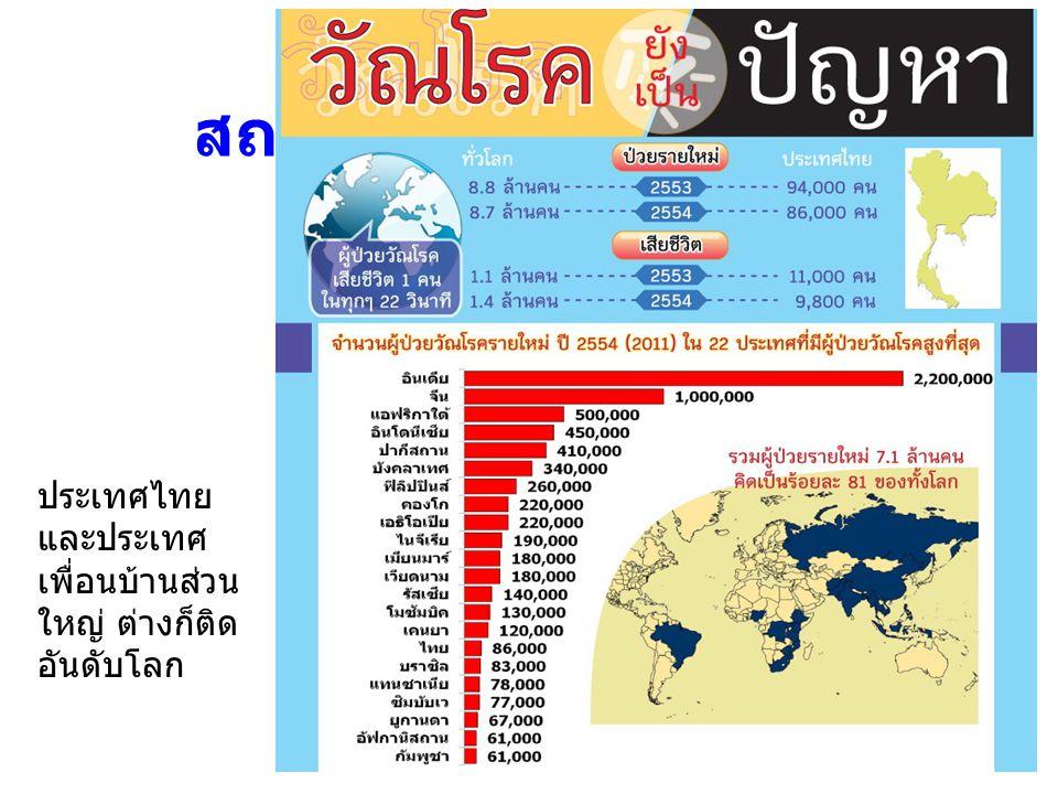 สถานการณ์วัณโรคโลก ประเทศไทย