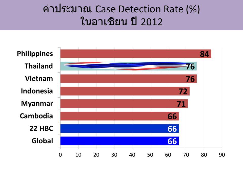 ค่าประมาณ Case Detection Rate (%) ในอาเซียน ปี 2012