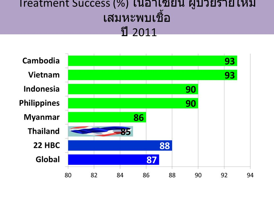 Treatment Success (%) ในอาเซียน ผู้ป่วยรายใหม่เสมหะพบเชื้อ ปี 2011
