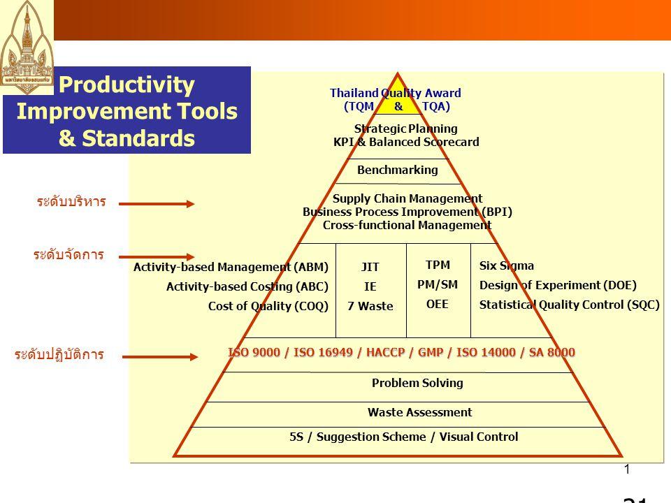 21 Productivity Improvement Tools & Standards ระดับบริหาร ระดับจัดการ