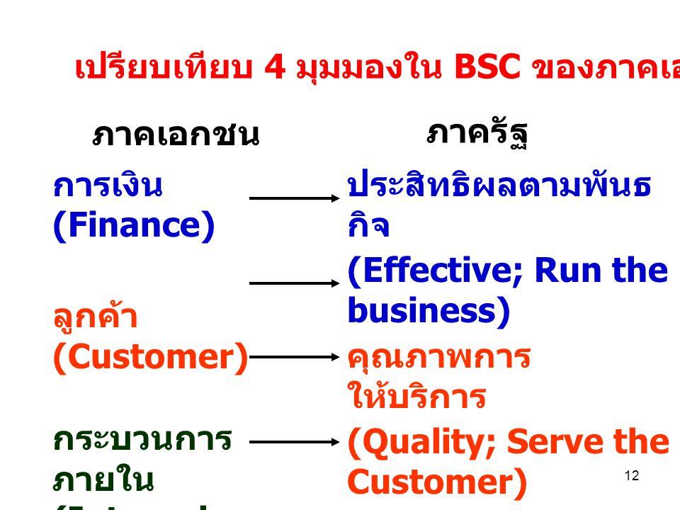 เปรียบเทียบ 4 มุมมองใน BSC ของภาคเอกชนกับภาครัฐ