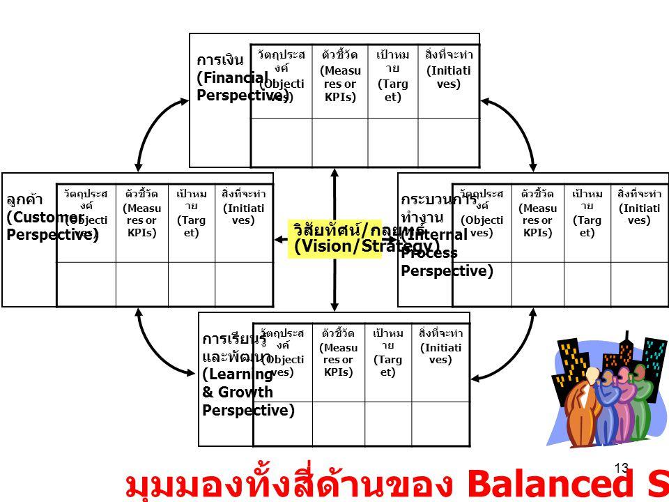 มุมมองทั้งสี่ด้านของ Balanced Scorecard