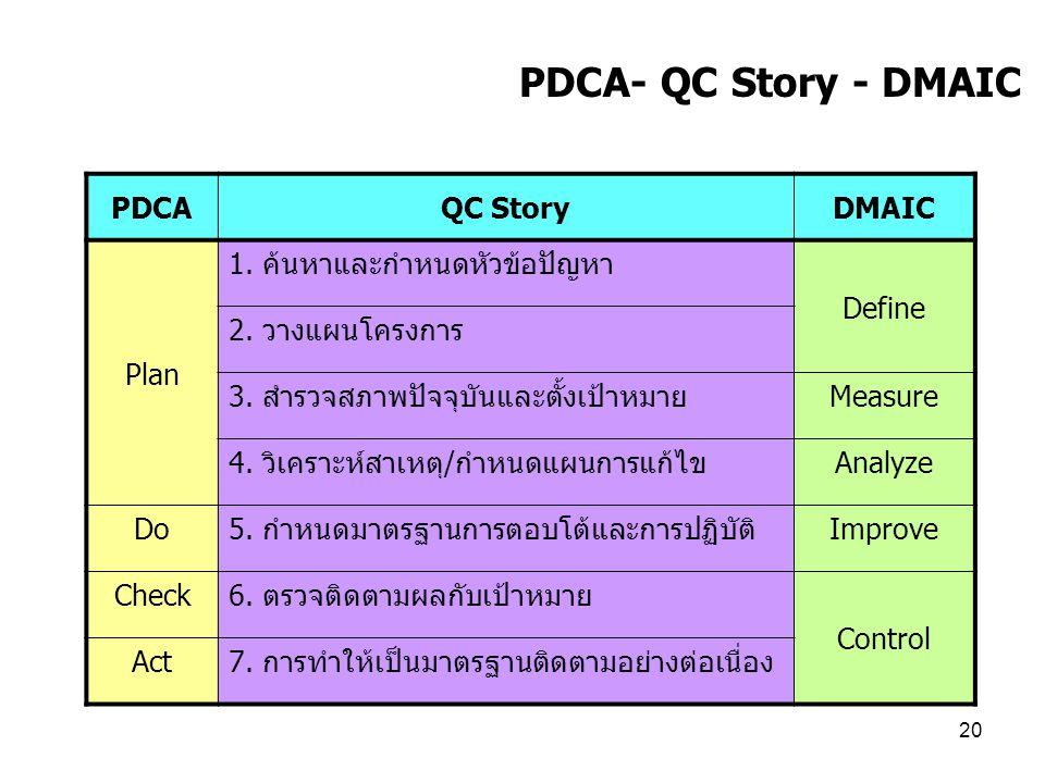 PDCA- QC Story - DMAIC PDCA QC Story DMAIC Plan