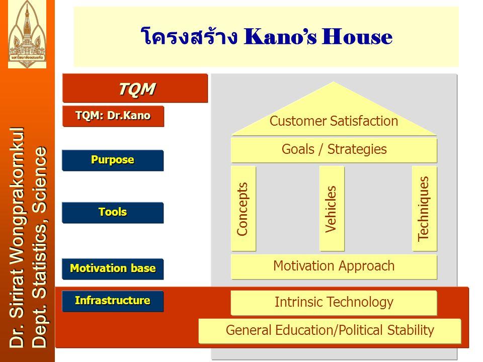 โครงสร้าง Kano's House