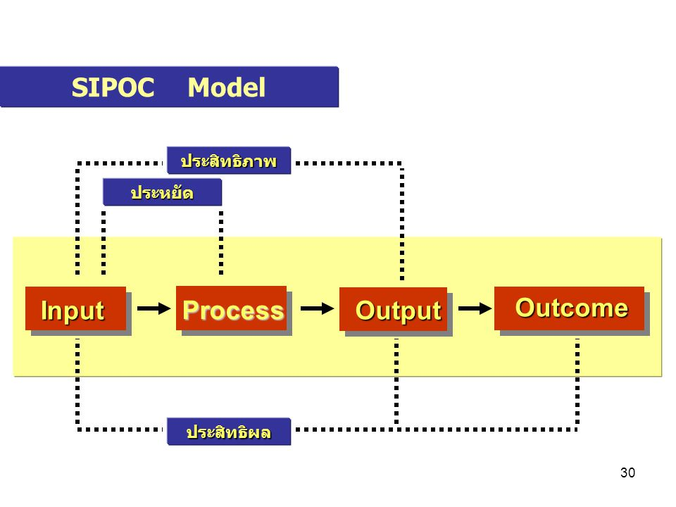 SIPOC Model Input Process Output Outcome ประสิทธิภาพ ประหยัด